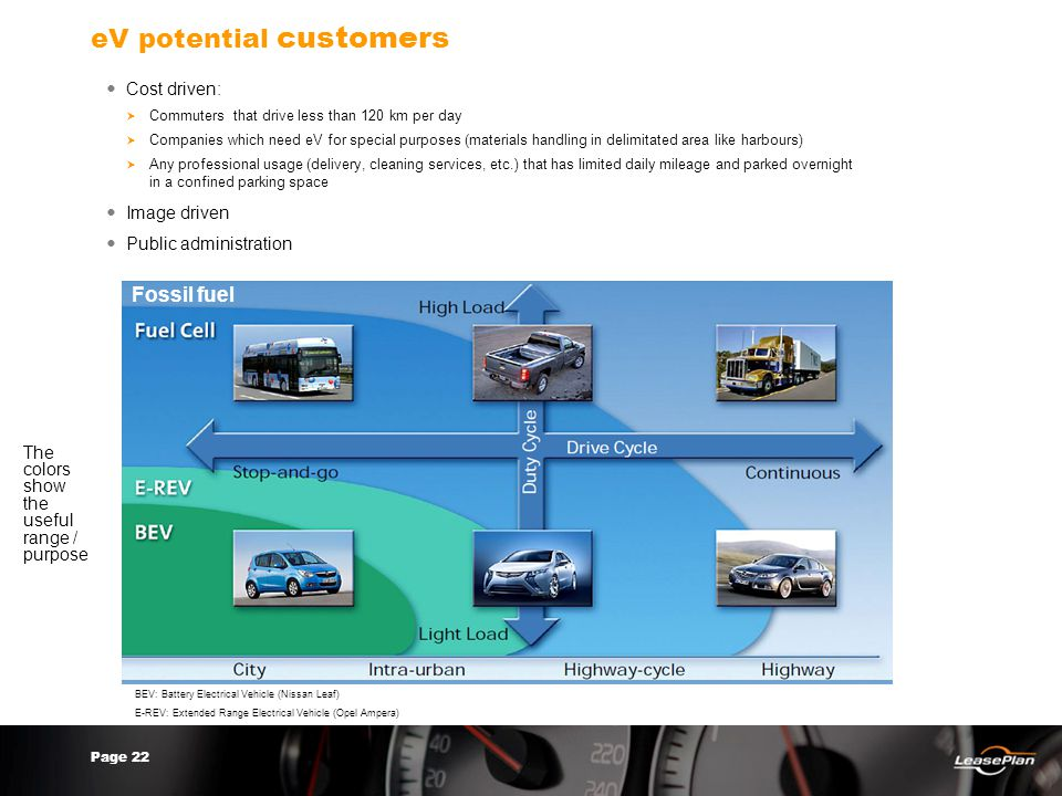 Page 22 eV potential customers Cost driven:  Commuters that drive less than 120 km per day  Companies which need eV for special purposes (materials handling in delimitated area like harbours)  Any professional usage (delivery, cleaning services, etc.) that has limited daily mileage and parked overnight in a confined parking space Image driven Public administration Fossil fuel The colors show the useful range / purpose BEV: Battery Electrical Vehicle (Nissan Leaf) E-REV: Extended Range Electrical Vehicle (Opel Ampera)