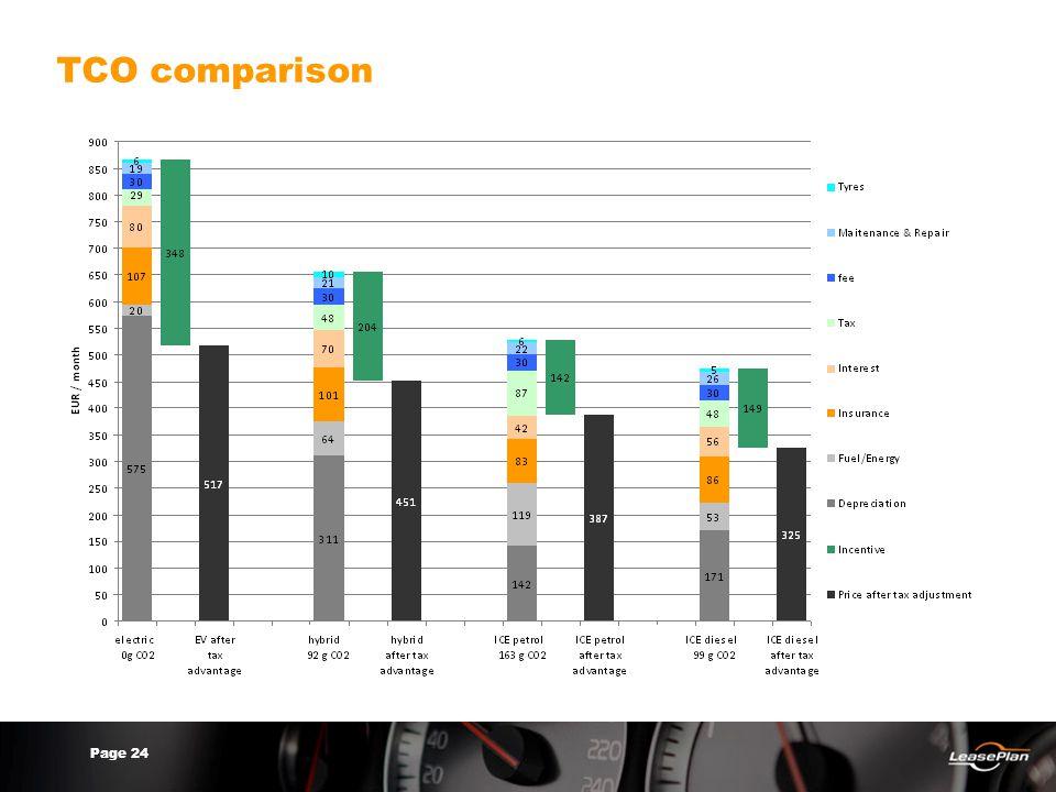 Page 24 TCO comparison