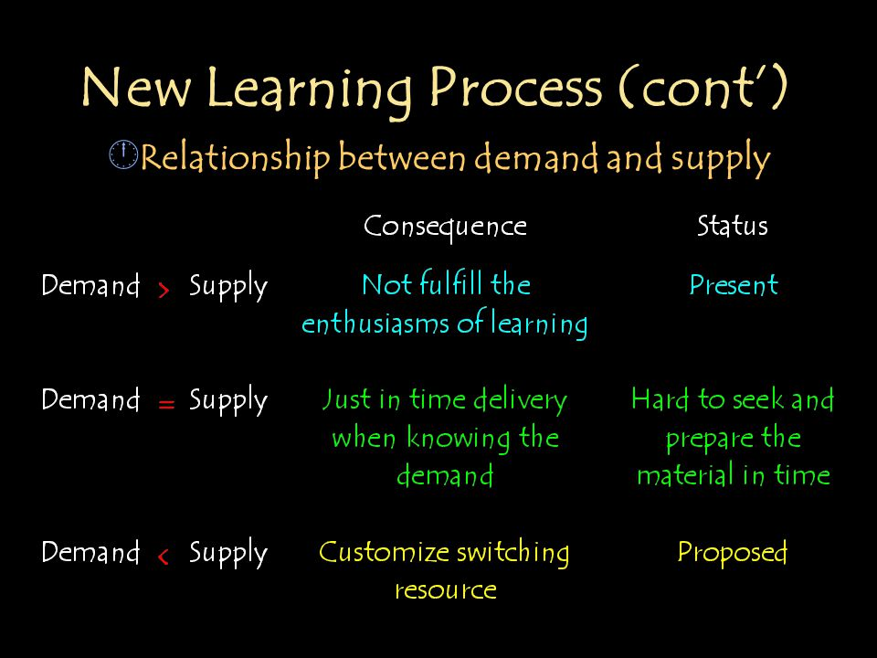 New Learning Process (cont') Â Relationship between demand and supply