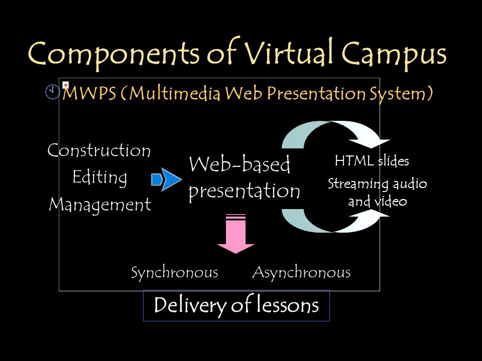 Components of Virtual Campus Construction Editing Management Web-based presentation HTML slides Streaming audio and video SynchronousAsynchronous Delivery of lessons À MWPS (Multimedia Web Presentation System)