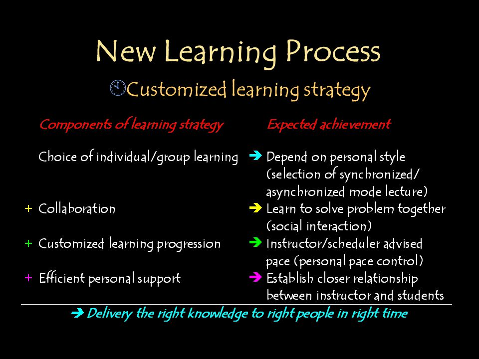 New Learning Process À Customized learning strategy