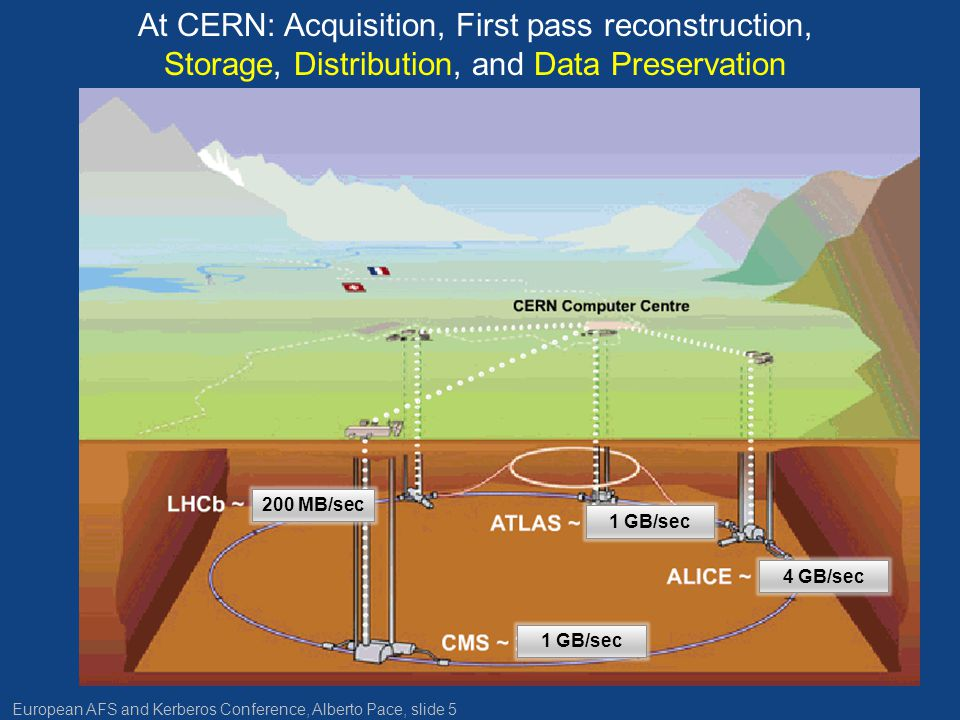 European AFS and Kerberos Conference, Alberto Pace, slide 5 At CERN: Acquisition, First pass reconstruction, Storage, Distribution, and Data Preservation 1 GB/sec 4 GB/sec 200 MB/sec