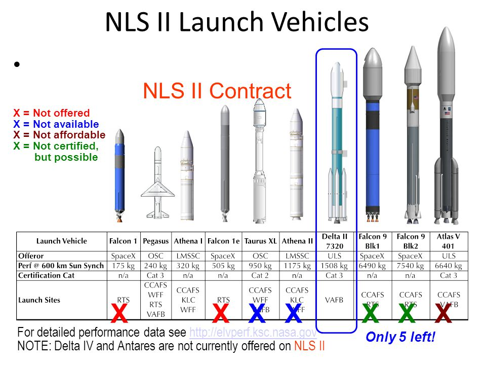 NLS II Launch Vehicles For detailed performance data see http://elvperf.ksc.nasa.govhttp://elvperf.ksc.nasa.gov NOTE: Delta IV and Antares are not cur