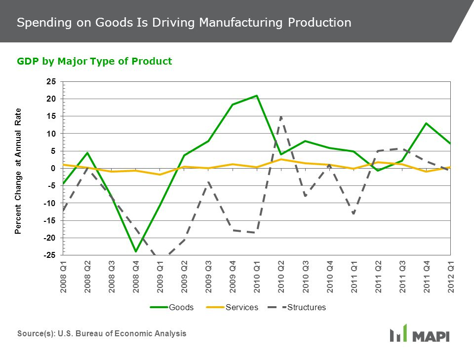 Spending on Goods Is Driving Manufacturing Production GDP by Major Type of Product Source(s): U.S.