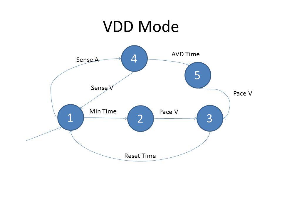 VDD Mode 1 2 3 Min Time Pace V Reset Time 4 Sense A AVD Time Sense V 5 Pace V