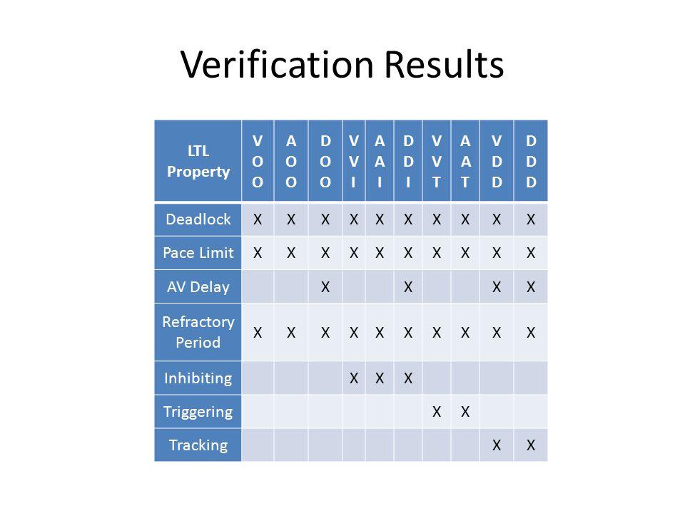 Verification Results LTL Property VOOVOO AOOAOO DOODOO VVIVVI AAIAAI DDIDDI VVTVVT AATAAT VDDVDD DDDDDD DeadlockXXXXXXXXXX Pace LimitXXXXXXXXXX AV DelayXXXX Refractory Period XXXXXXXXXX InhibitingXXX TriggeringXX TrackingXX