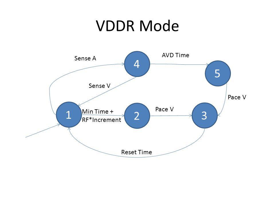 VDDR Mode 1 2 3 Min Time + RF*Increment Pace V Reset Time 4 Sense A AVD Time Sense V 5 Pace V