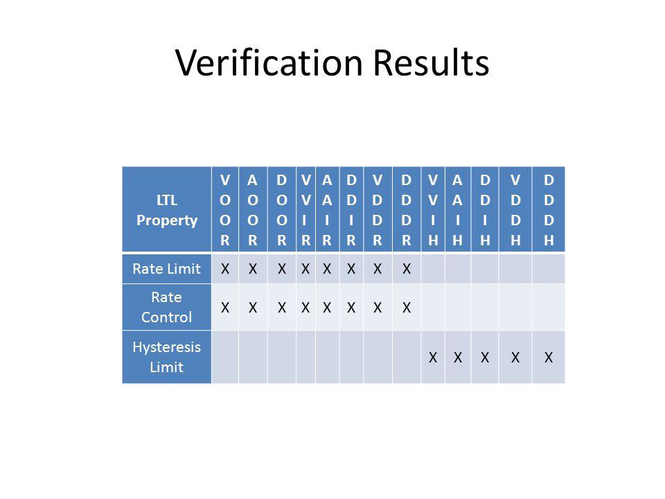 Verification Results LTL Property VOORVOOR AOORAOOR DOORDOOR VVIRVVIR AAIRAAIR DDIRDDIR VDDRVDDR DDDRDDDR VVIHVVIH AAIHAAIH DDIHDDIH VDDHVDDH DDDHDDDH Rate LimitXXXXXXXX Rate Control XXXXXXXX Hysteresis Limit XXXXX