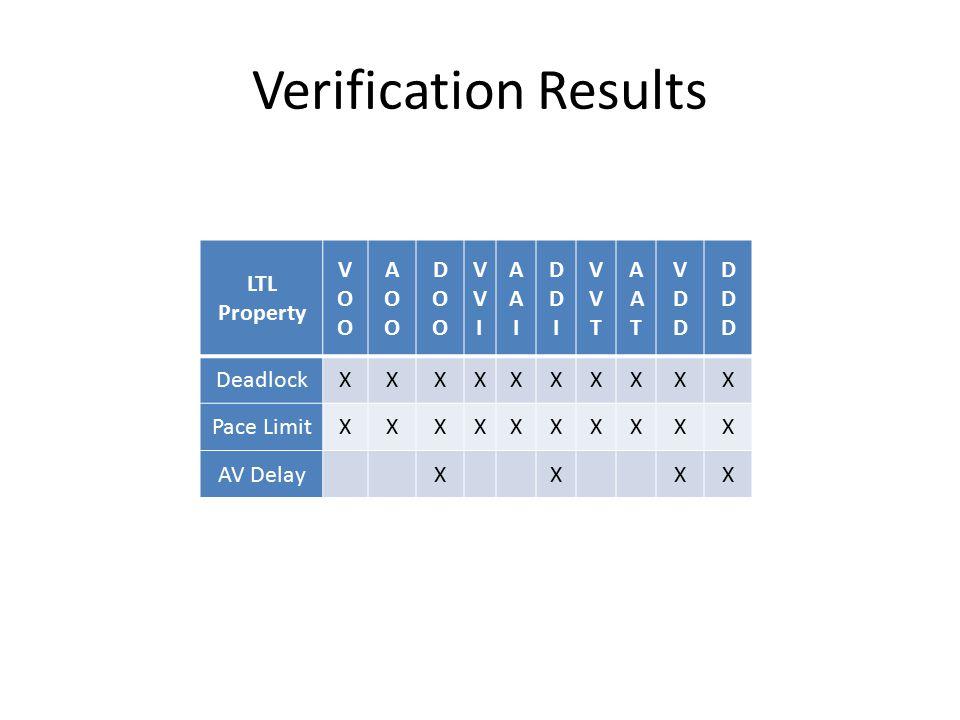 Verification Results LTL Property VOOVOO AOOAOO DOODOO VVIVVI AAIAAI DDIDDI VVTVVT AATAAT VDDVDD DDDDDD DeadlockXXXXXXXXXX Pace LimitXXXXXXXXXX AV DelayXXXX