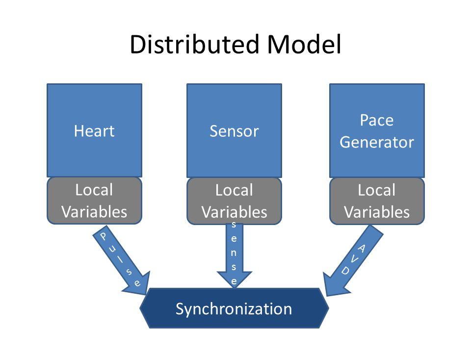 Distributed Model Heart Sensor Pace Generator Local Variables Synchronization PulsePulse AVDAVD sensesense