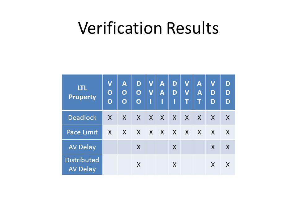 Verification Results LTL Property VOOVOO AOOAOO DOODOO VVIVVI AAIAAI DDIDDI VVTVVT AATAAT VDDVDD DDDDDD DeadlockXXXXXXXXXX Pace LimitXXXXXXXXXX AV DelayXXXX Distributed AV Delay XXXX