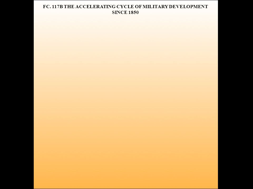 FC. 117B THE ACCELERATING CYCLE OF MILITARY DEVELOPMENT SINCE 1850