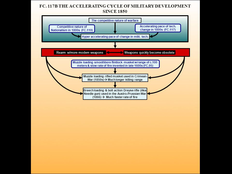 FC. 117B THE ACCELERATING CYCLE OF MILITARY DEVELOPMENT SINCE 1850 The competitive nature of warfare Hyper accelerating pace of change in milit. tech.