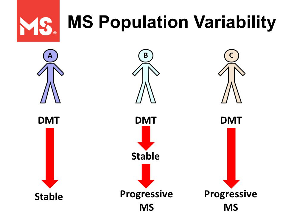 Stable A BC MS Population Variability DMT Progressive MS Stable Progressive MS