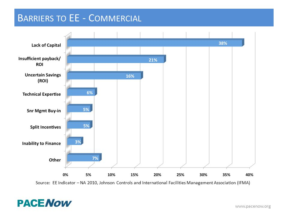 www.pacenow.org B ARRIERS TO EE - C OMMERCIAL Source: EE Indicator – NA 2010, Johnson Controls and International Facilities Management Association (IFMA)