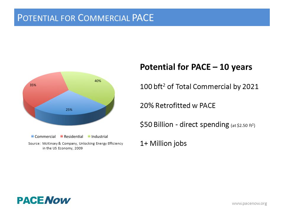 www.pacenow.org P OTENTIAL FOR C OMMERCIAL PACE Source: McKinsey & Company, Unlocking Energy Efficiency in the US Economy, 2009 Potential for PACE – 10 years 100 bft 2 of Total Commercial by 2021 20% Retrofitted w PACE $50 Billion - direct spending (at $2.50 ft 2 ) 1+ Million jobs