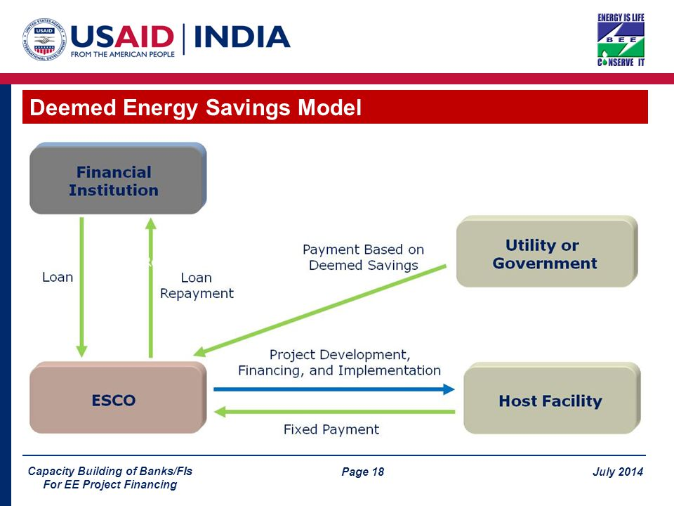 Page 18 July 2014 Capacity Building of Banks/FIs For EE Project Financing Deemed Energy Savings Model