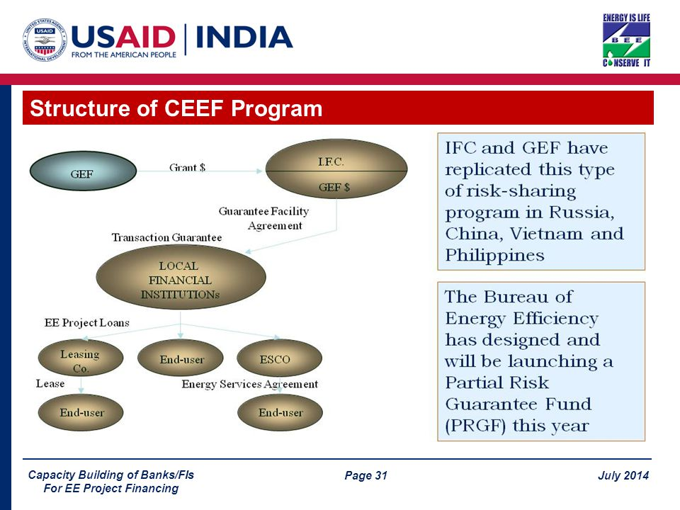 Page 31 July 2014 Capacity Building of Banks/FIs For EE Project Financing Structure of CEEF Program