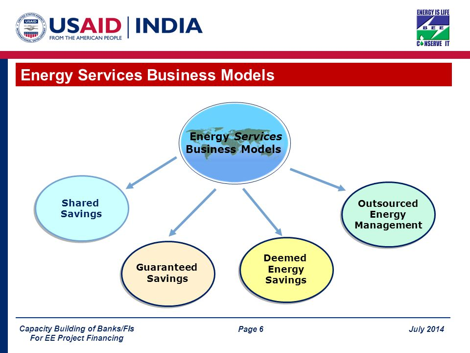 Page 6 July 2014 Capacity Building of Banks/FIs For EE Project Financing Energy Services Business Models Guaranteed Savings Guaranteed Savings Shared Savings Shared Savings Outsourced Energy Management Outsourced Energy Management Energy Services Business Models Deemed Energy Savings Deemed Energy Savings