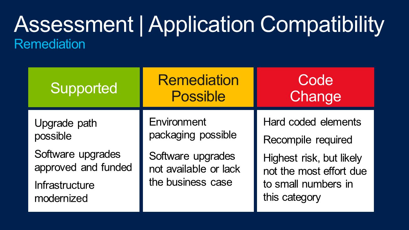 Upgrade path possible Software upgrades approved and funded Infrastructure modernized Supported Remediation Possible Environment packaging possible Software upgrades not available or lack the business case Code Change Hard coded elements Recompile required Highest risk, but likely not the most effort due to small numbers in this category