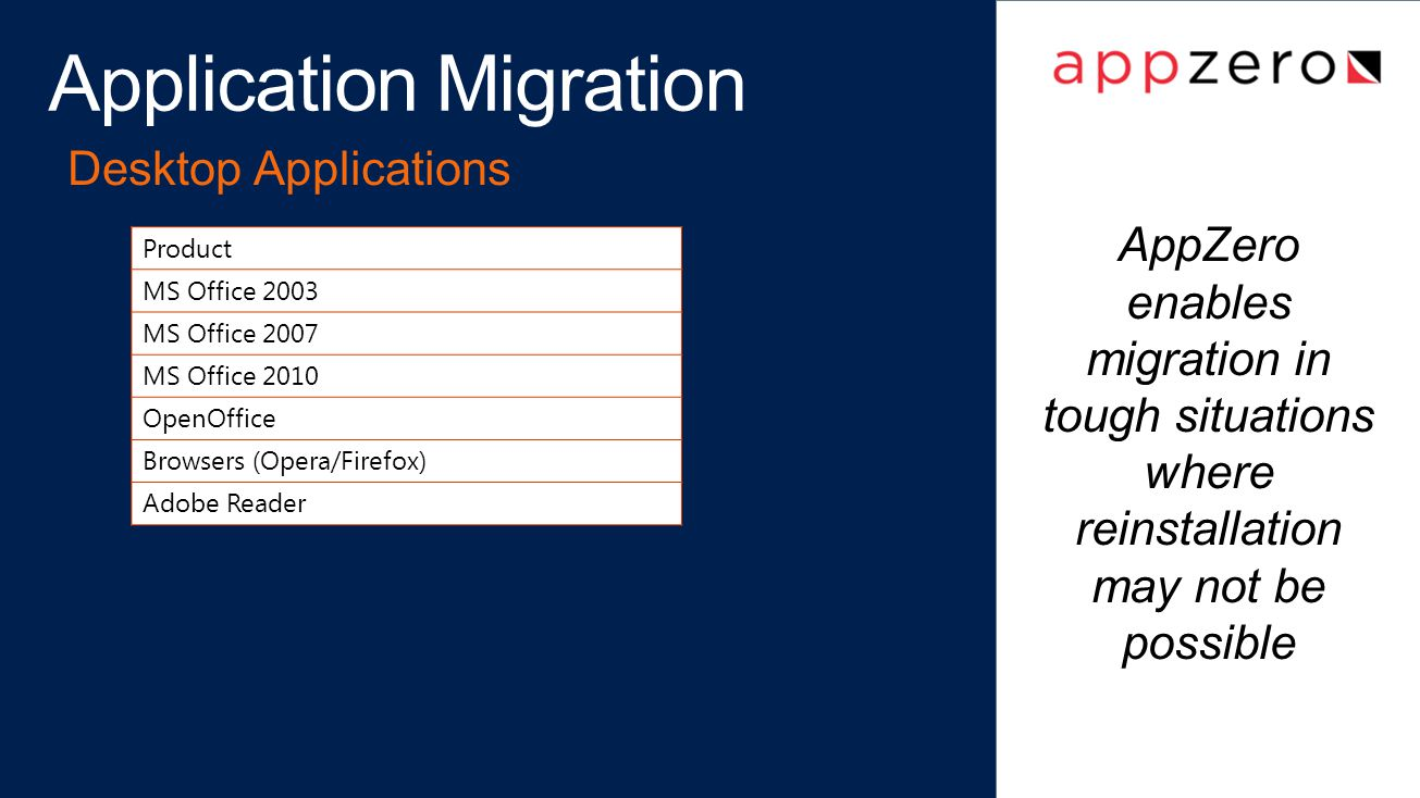 Application Migration Desktop Applications Product MS Office 2003 MS Office 2007 MS Office 2010 OpenOffice Browsers (Opera/Firefox) Adobe Reader AppZero enables migration in tough situations where reinstallation may not be possible