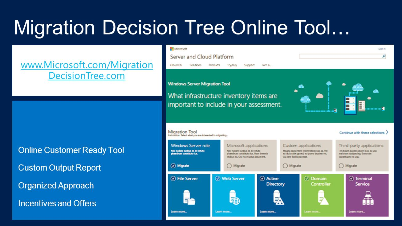 Migration Decision Tree Online Tool… Online Customer Ready Tool Custom Output Report Organized Approach Incentives and Offers