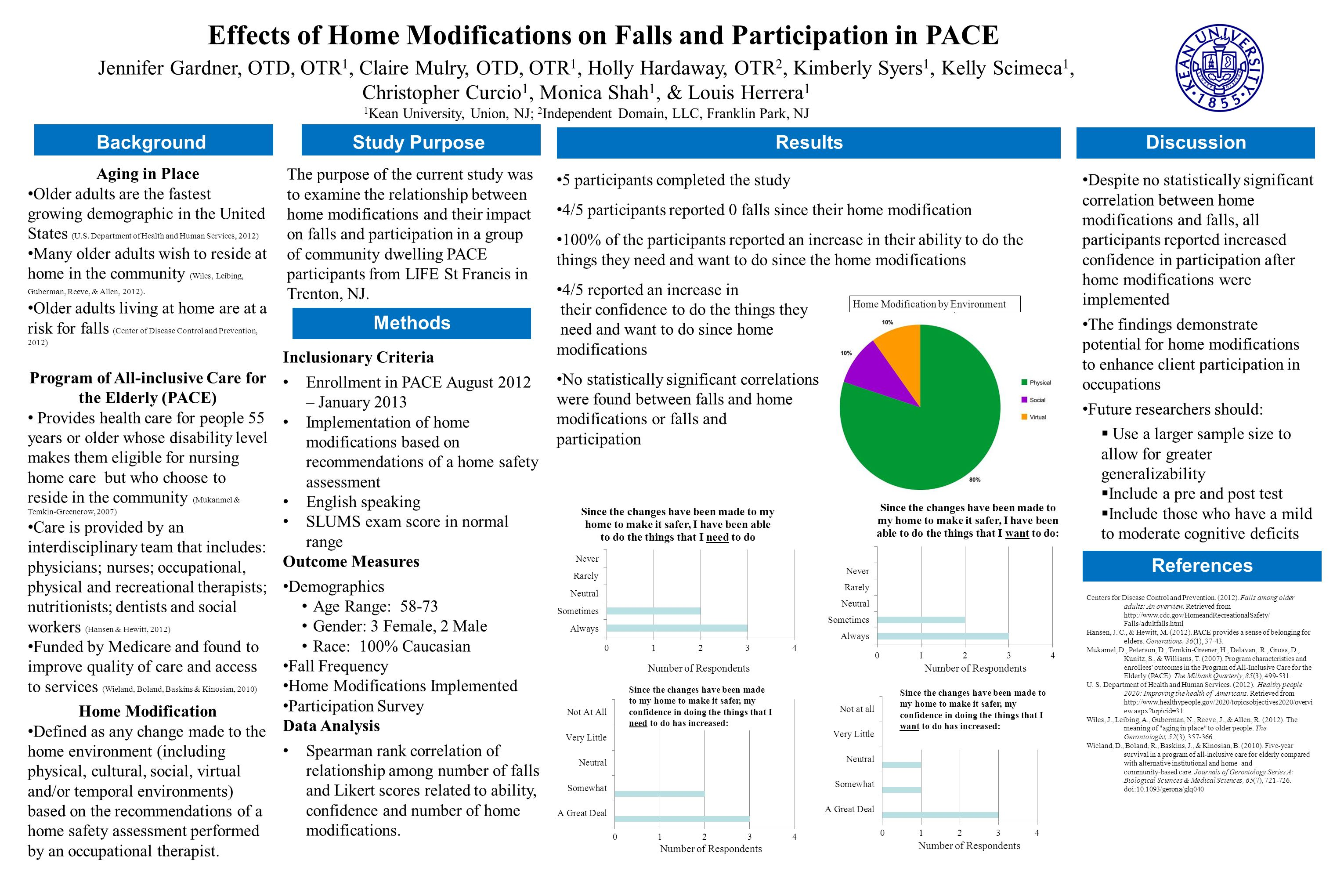Effects of Home Modifications on Falls and Participation in PACE Jennifer Gardner, OTD, OTR 1, Claire Mulry, OTD, OTR 1, Holly Hardaway, OTR 2, Kimberly Syers 1, Kelly Scimeca 1, Christopher Curcio 1, Monica Shah 1, & Louis Herrera 1 1 Kean University, Union, NJ; 2 Independent Domain, LLC, Franklin Park, NJ Inclusionary Criteria Enrollment in PACE August 2012 – January 2013 Implementation of home modifications based on recommendations of a home safety assessment English speaking SLUMS exam score in normal range Outcome Measures Demographics Age Range: 58-73 Gender: 3 Female, 2 Male Race: 100% Caucasian Fall Frequency Home Modifications Implemented Participation Survey Data Analysis Spearman rank correlation of relationship among number of falls and Likert scores related to ability, confidence and number of home modifications.