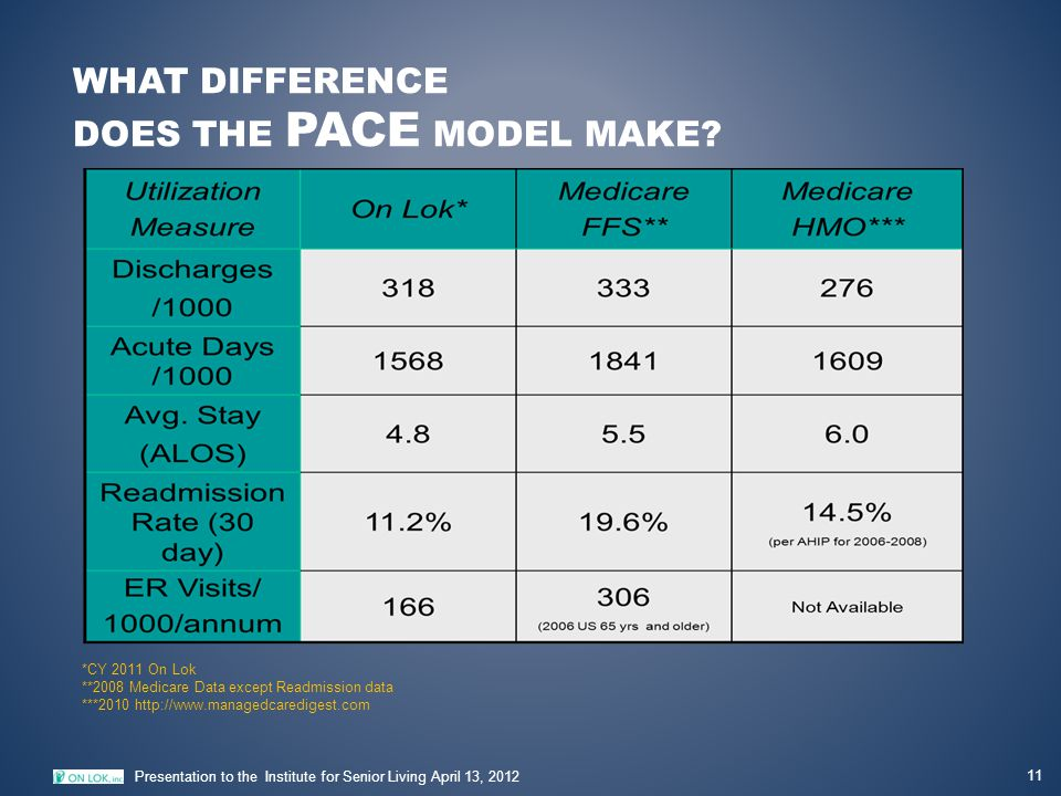 WHAT DIFFERENCE DOES THE PACE MODEL MAKE? 11 Presentation to the Institute for Senior Living April 13, 2012 *CY 2011 On Lok **2008 Medicare Data excep