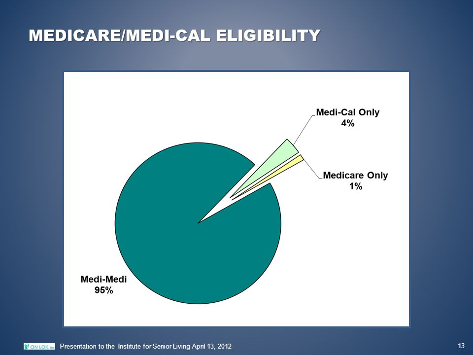 MEDICARE/MEDI-CAL ELIGIBILITY 13 Presentation to the Institute for Senior Living April 13, 2012