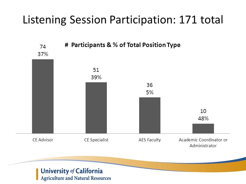 Listening Session Participation: 171 total