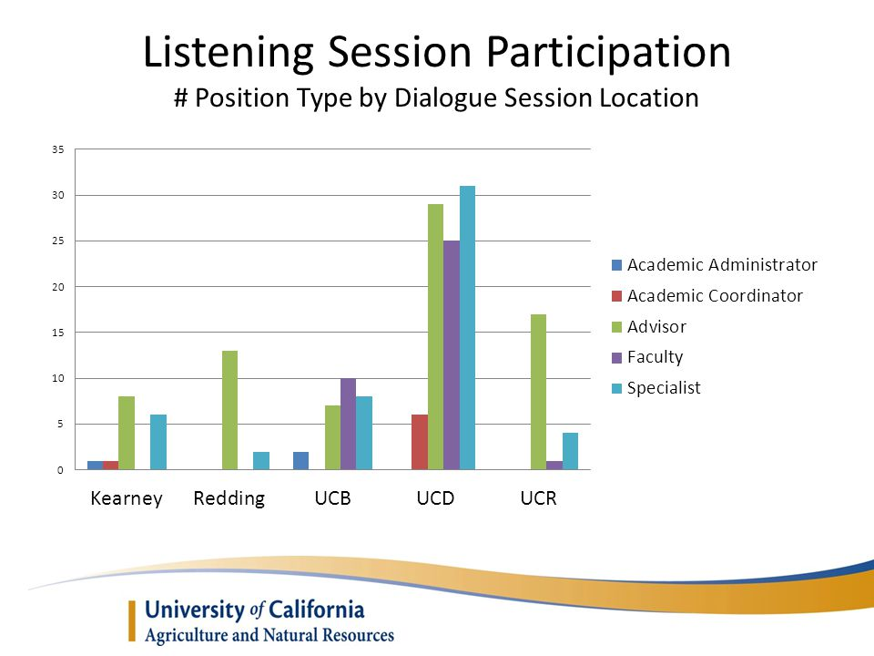 Listening Session Participation # Position Type by Dialogue Session Location
