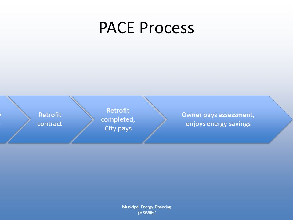 PACE Process Retrofit contract Retrofit completed, City pays Retrofit completed, City pays Owner pays assessment, enjoys energy savings Owner pays assessment, enjoys energy savings Energy audits Municipal Energy Financing @ SWREC