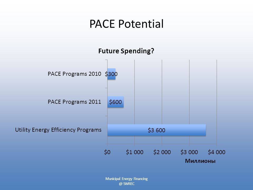PACE Potential Municipal Energy Financing @ SWREC