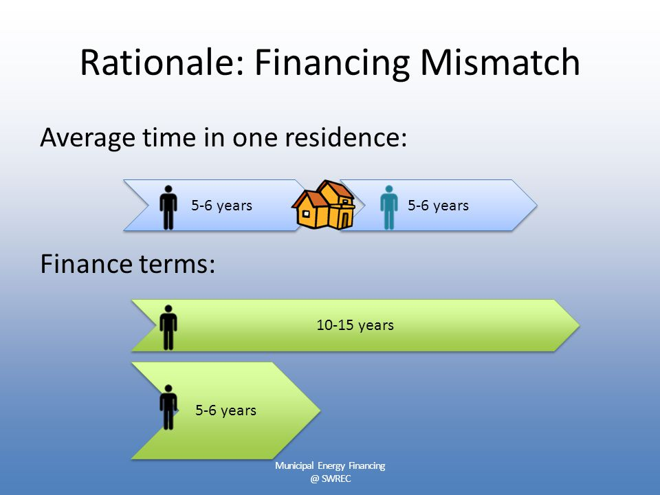 Rationale: Financing Mismatch Average time in one residence: Finance terms: 10-15 years 5-6 years Municipal Energy Financing @ SWREC