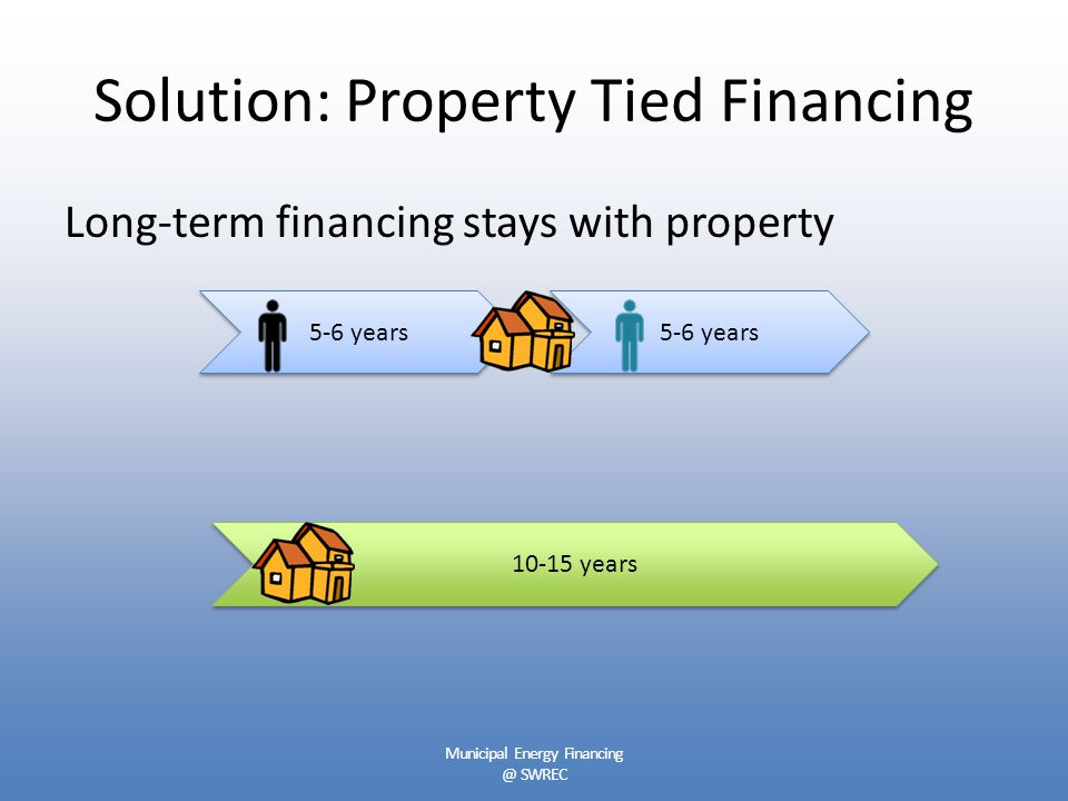 Solution: Property Tied Financing Long-term financing stays with property 10-15 years 5-6 years Municipal Energy Financing @ SWREC