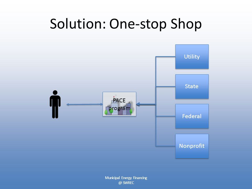 Solution: One-stop Shop Utility PACE program Federal Nonprofit State Municipal Energy Financing @ SWREC