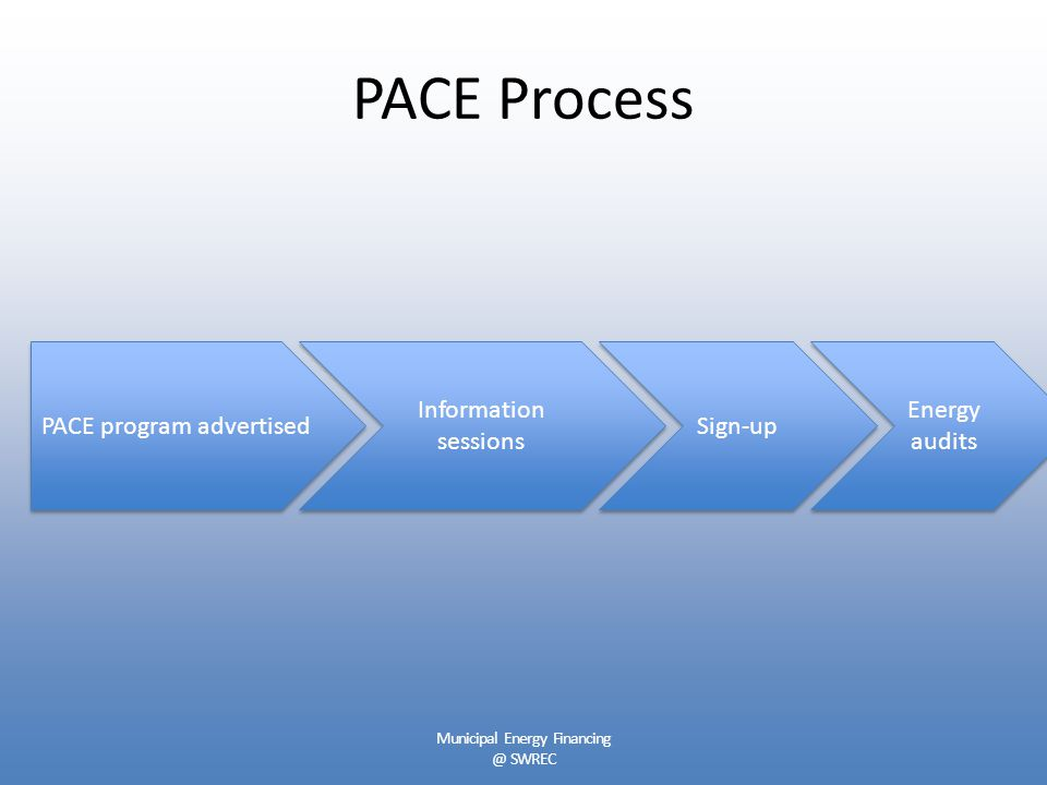 PACE Process PACE program advertised Information sessions Sign-up Energy audits Municipal Energy Financing @ SWREC