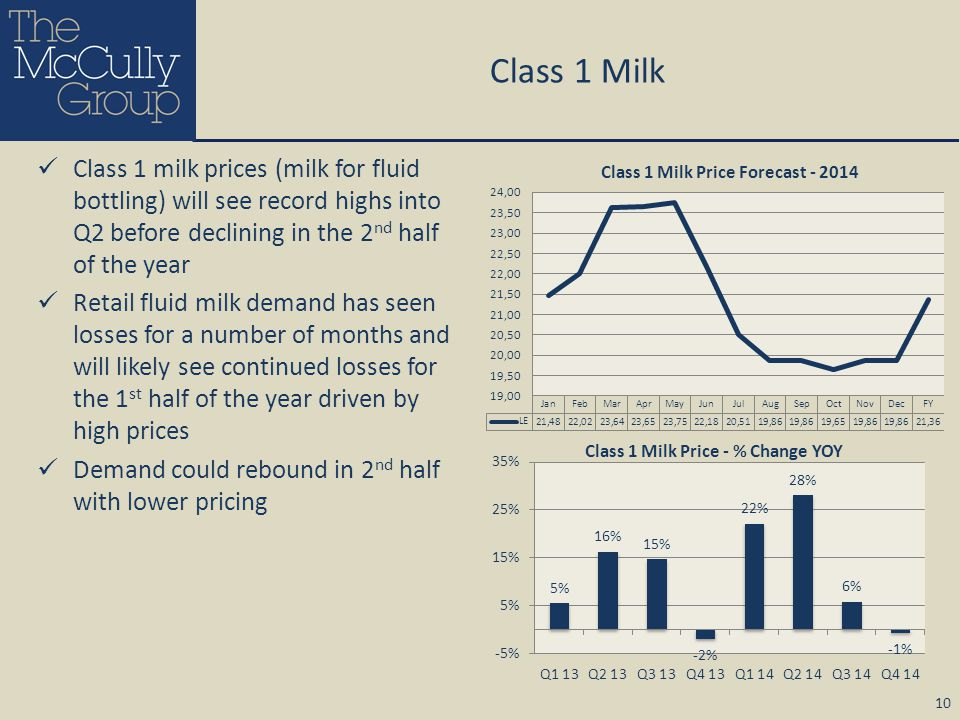 Class 1 Milk Class 1 milk prices (milk for fluid bottling) will see record highs into Q2 before declining in the 2 nd half of the year Retail fluid mi