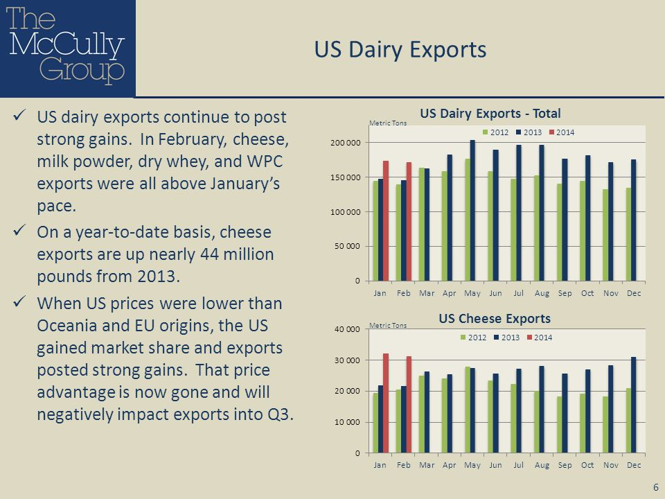 US Dairy Exports US dairy exports continue to post strong gains. In February, cheese, milk powder, dry whey, and WPC exports were all above January's