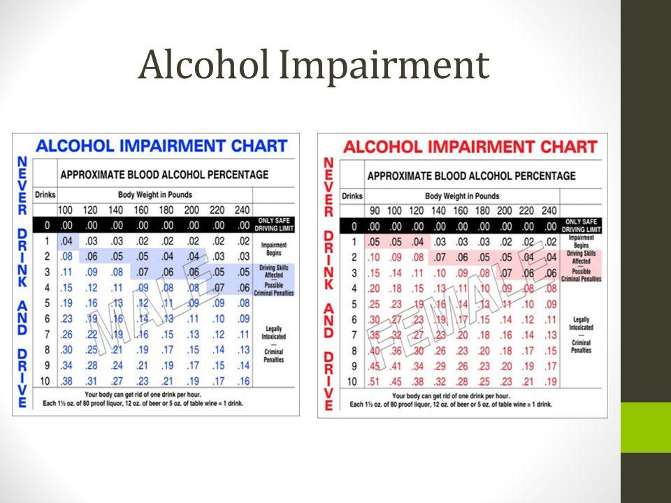 Alcohol Impairment