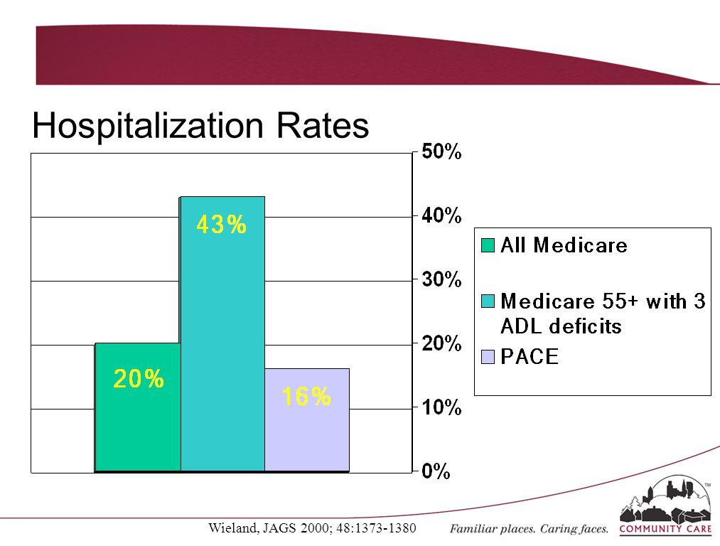 Wieland, JAGS 2000; 48:1373-1380 Hospitalization Rates