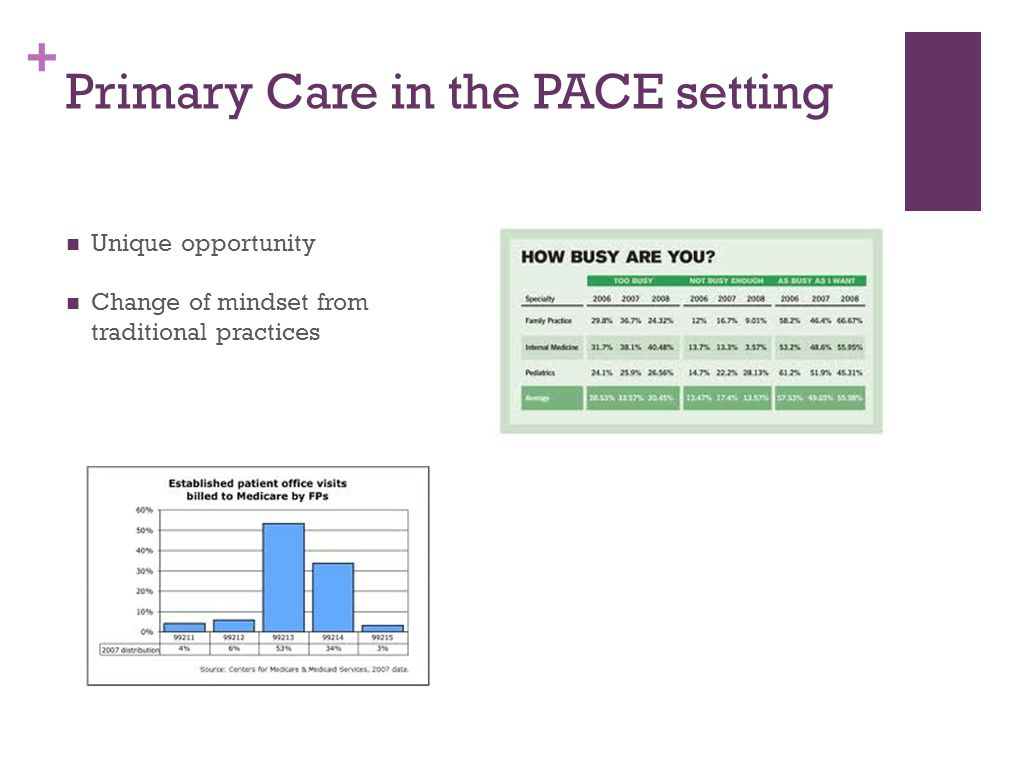 + Primary Care in the PACE setting Unique opportunity Change of mindset from traditional practices