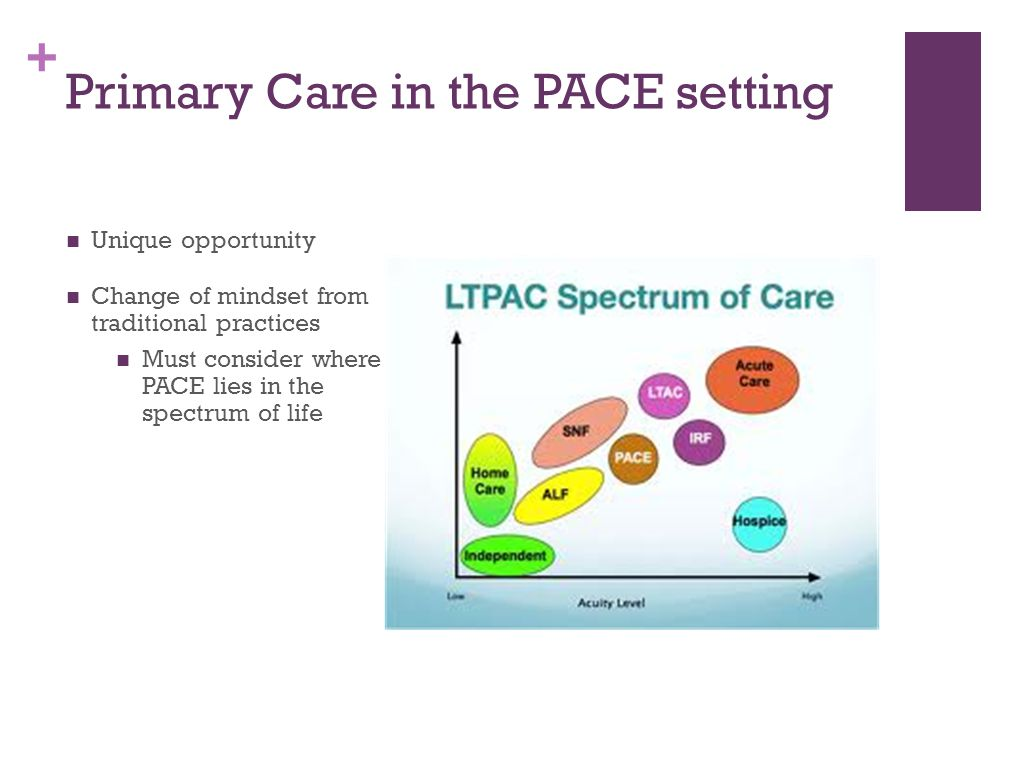 + Primary Care in the PACE setting Unique opportunity Change of mindset from traditional practices Must consider where PACE lies in the spectrum of li