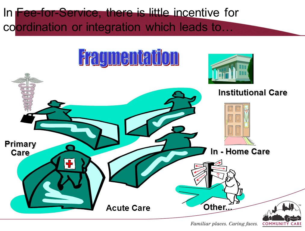 In Fee-for-Service, there is little incentive for coordination or integration which leads to… Acute Care In - Home Care Institutional Care Primary Care Other...