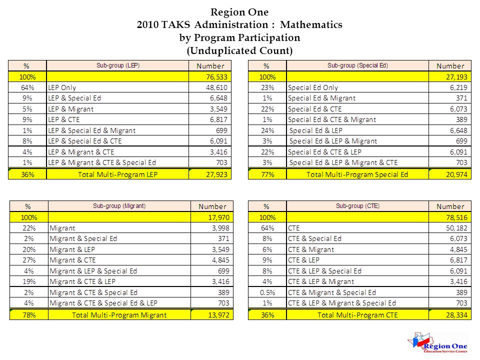 Region One 2010 TAKS Administration : Mathematics by Program Participation (Unduplicated Count)