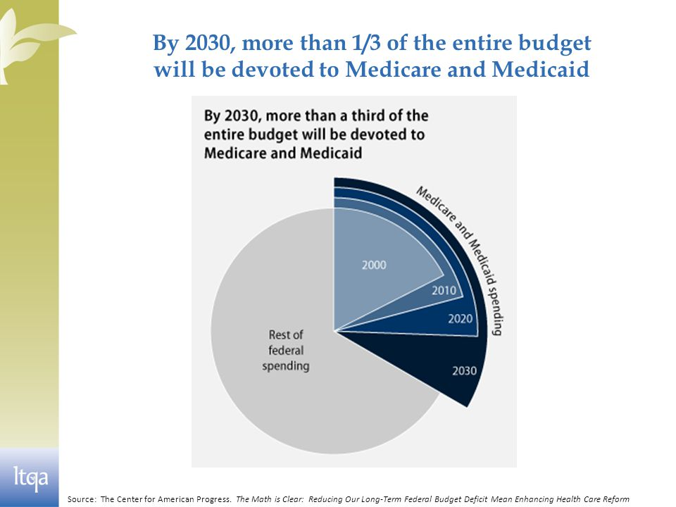 By 2030, more than 1/3 of the entire budget will be devoted to Medicare and Medicaid Source: The Center for American Progress.