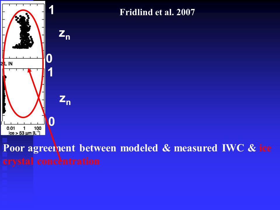 Poor agreement between modeled & measured IWC & ice crystal concentration Fridlind et al.