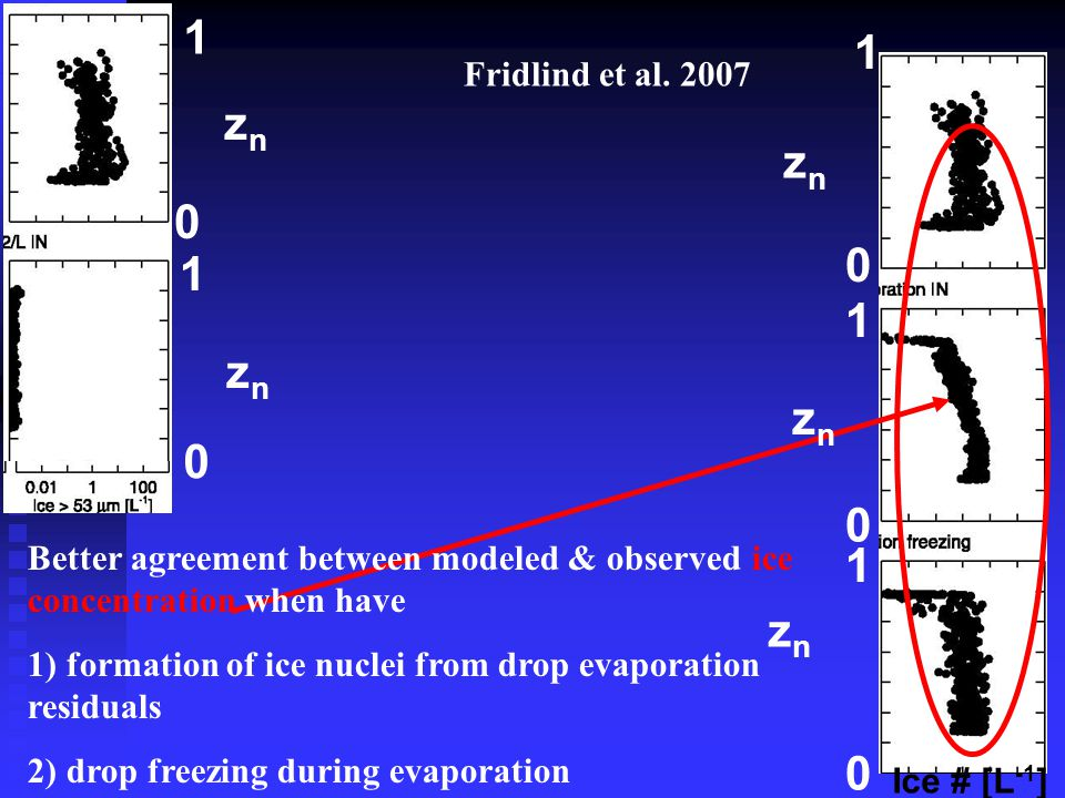 Better agreement between modeled & observed ice concentration when have 1) formation of ice nuclei from drop evaporation residuals 2) drop freezing du