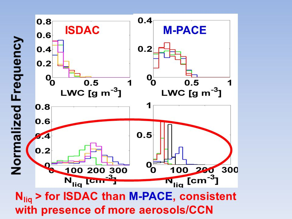 ISDACM-PACE N liq > for ISDAC than M-PACE, consistent with presence of more aerosols/CCN