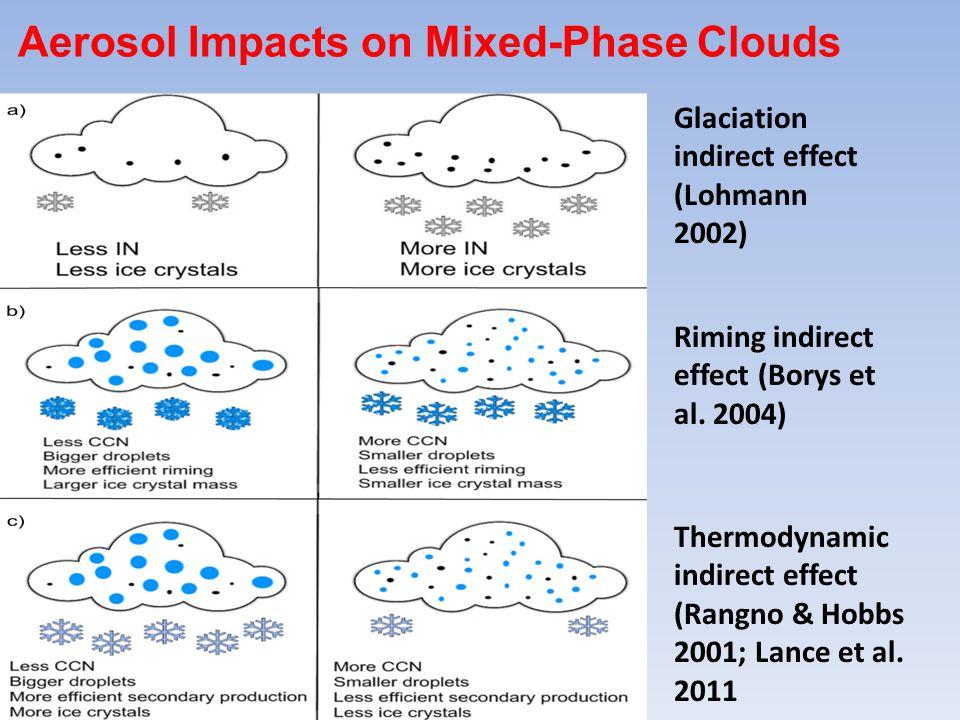 Glaciation indirect effect (Lohmann 2002) Riming indirect effect (Borys et al.